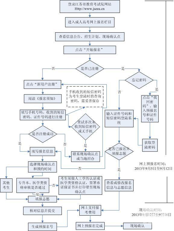 2013年南京成人高考网上报名流程图