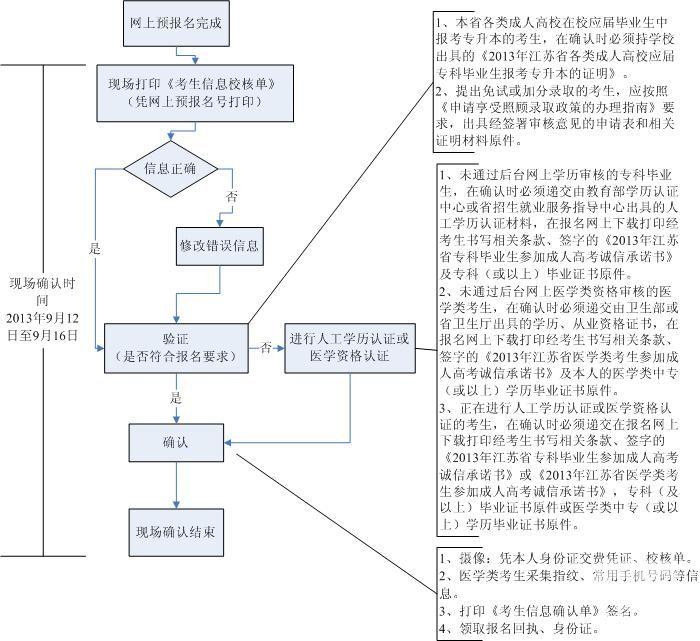 2013年南京成人高考报名信息现场确认流程图